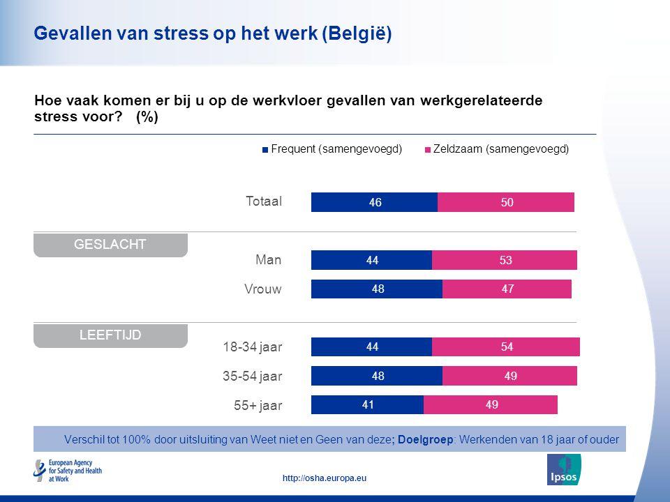 42 http://osha.europa.eu Totaal Man Vrouw 18-34 jaar 35-54 jaar 55+ jaar Gevallen van stress op het werk (België) Hoe vaak komen er bij u op de werkvl