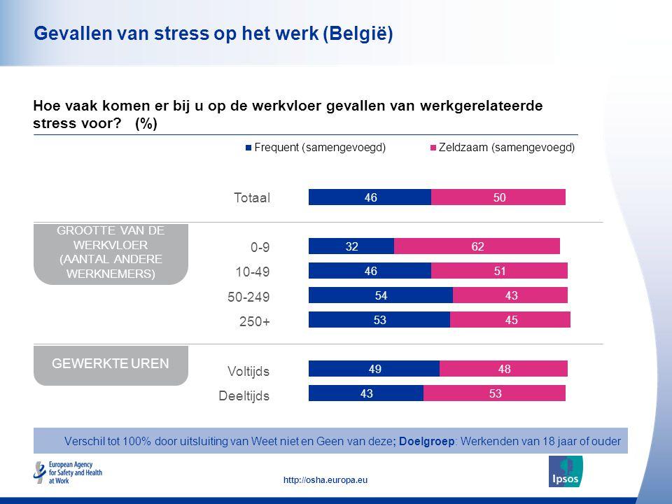 43 http://osha.europa.eu Gevallen van stress op het werk (België) Hoe vaak komen er bij u op de werkvloer gevallen van werkgerelateerde stress voor? (