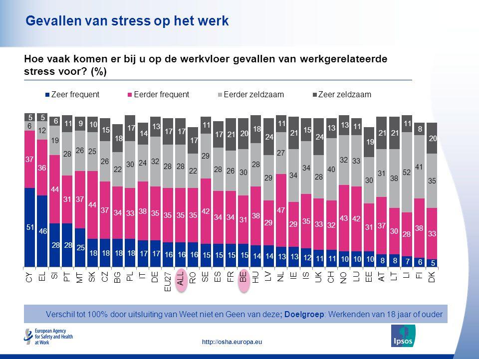 44 http://osha.europa.eu Gevallen van stress op het werk Hoe vaak komen er bij u op de werkvloer gevallen van werkgerelateerde stress voor? (%) Versch