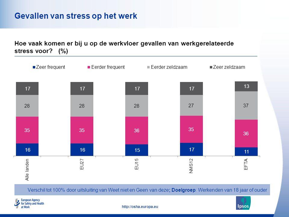 45 http://osha.europa.eu Gevallen van stress op het werk Hoe vaak komen er bij u op de werkvloer gevallen van werkgerelateerde stress voor? (%) Versch