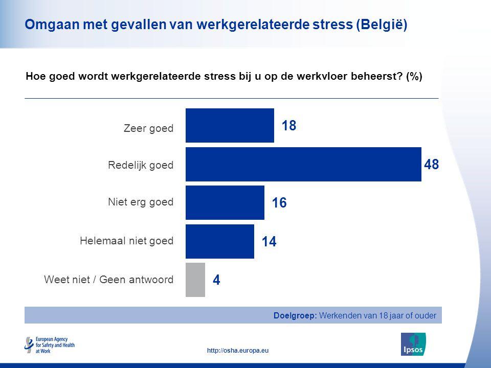 47 http://osha.europa.eu Doelgroep: Werkenden van 18 jaar of ouder Omgaan met gevallen van werkgerelateerde stress (België) Zeer goed Redelijk goed Niet erg goed Helemaal niet goed Weet niet / Geen antwoord Hoe goed wordt werkgerelateerde stress bij u op de werkvloer beheerst.