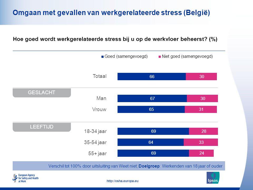 48 http://osha.europa.eu Totaal Man Vrouw 18-34 jaar 35-54 jaar 55+ jaar Omgaan met gevallen van werkgerelateerde stress (België) Hoe goed wordt werkgerelateerde stress bij u op de werkvloer beheerst.