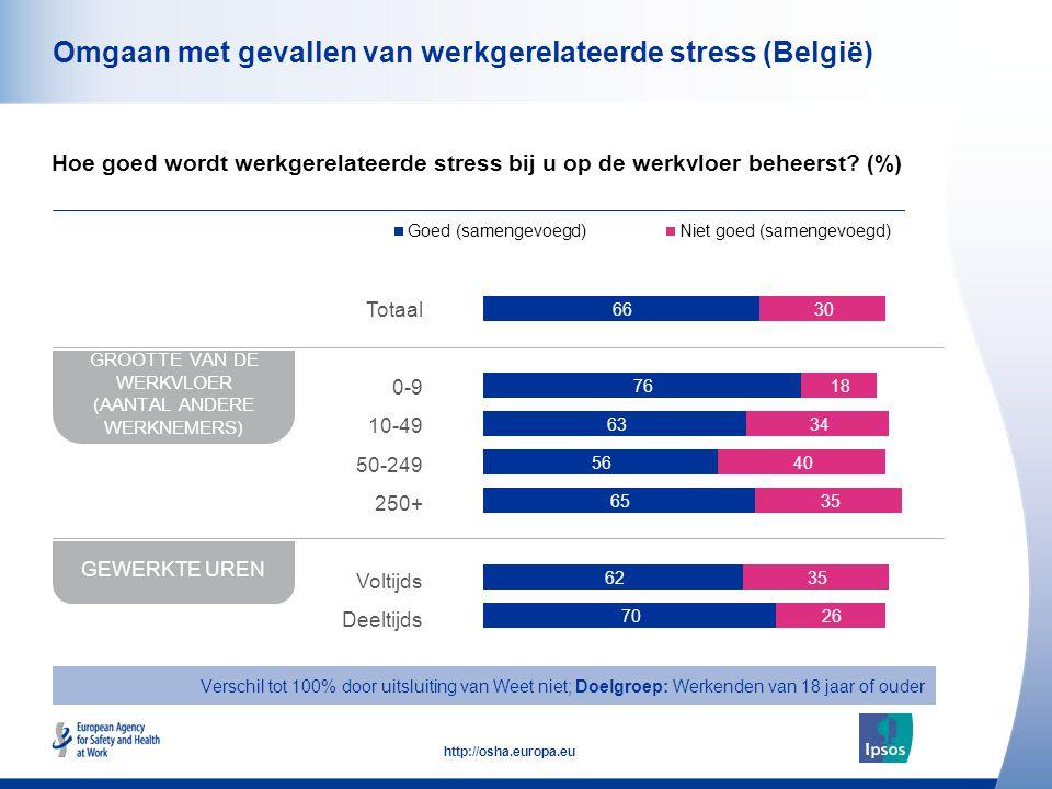 49 http://osha.europa.eu Omgaan met gevallen van werkgerelateerde stress (België) Hoe goed wordt werkgerelateerde stress bij u op de werkvloer beheers