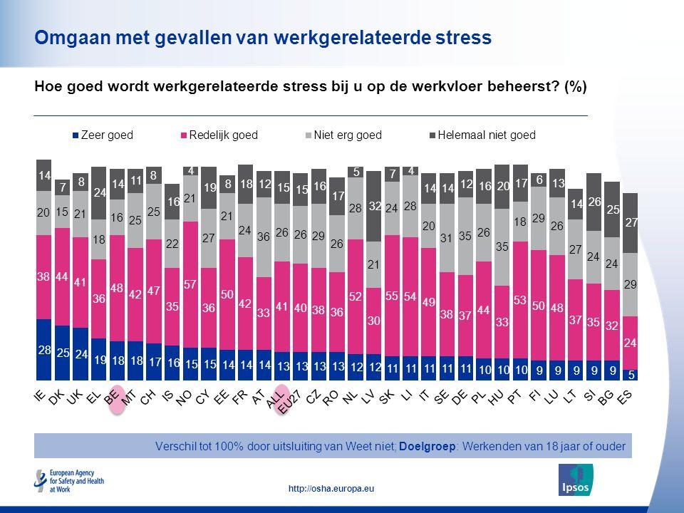 50 http://osha.europa.eu Omgaan met gevallen van werkgerelateerde stress Hoe goed wordt werkgerelateerde stress bij u op de werkvloer beheerst? (%) Ve