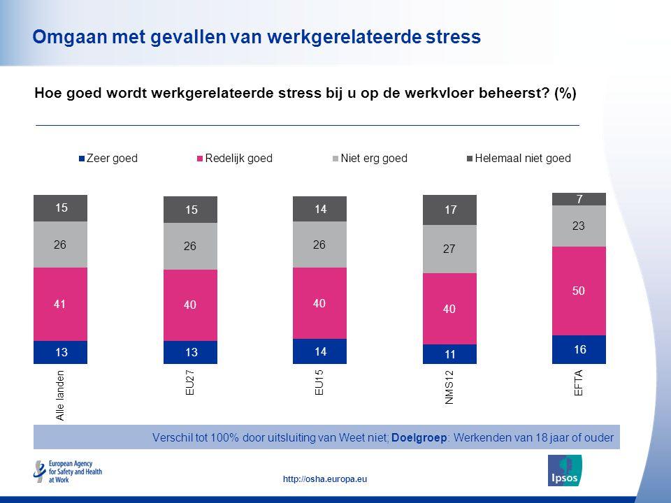 51 http://osha.europa.eu Omgaan met gevallen van werkgerelateerde stress Hoe goed wordt werkgerelateerde stress bij u op de werkvloer beheerst.