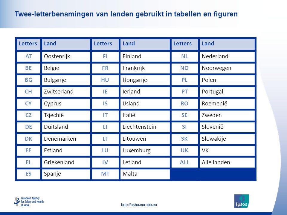 6 http://osha.europa.eu Click to add text here Twee-letterbenamingen van landen gebruikt in tabellen en figuren LettersLandLettersLandLettersLand ATOostenrijkFIFinlandNLNederland BEBelgiëFRFrankrijkNONoorwegen BGBulgarijeHUHongarijePLPolen CHZwitserlandIEIerlandPTPortugal CYCyprusISIJslandRORoemenië CZTsjechiëITItaliëSEZweden DEDuitslandLILiechtensteinSISlovenië DKDenemarkenLTLitouwenSKSlowakije EEEstlandLULuxemburgUKVK ELGriekenlandLVLetlandALLAlle landen ESSpanjeMTMalta