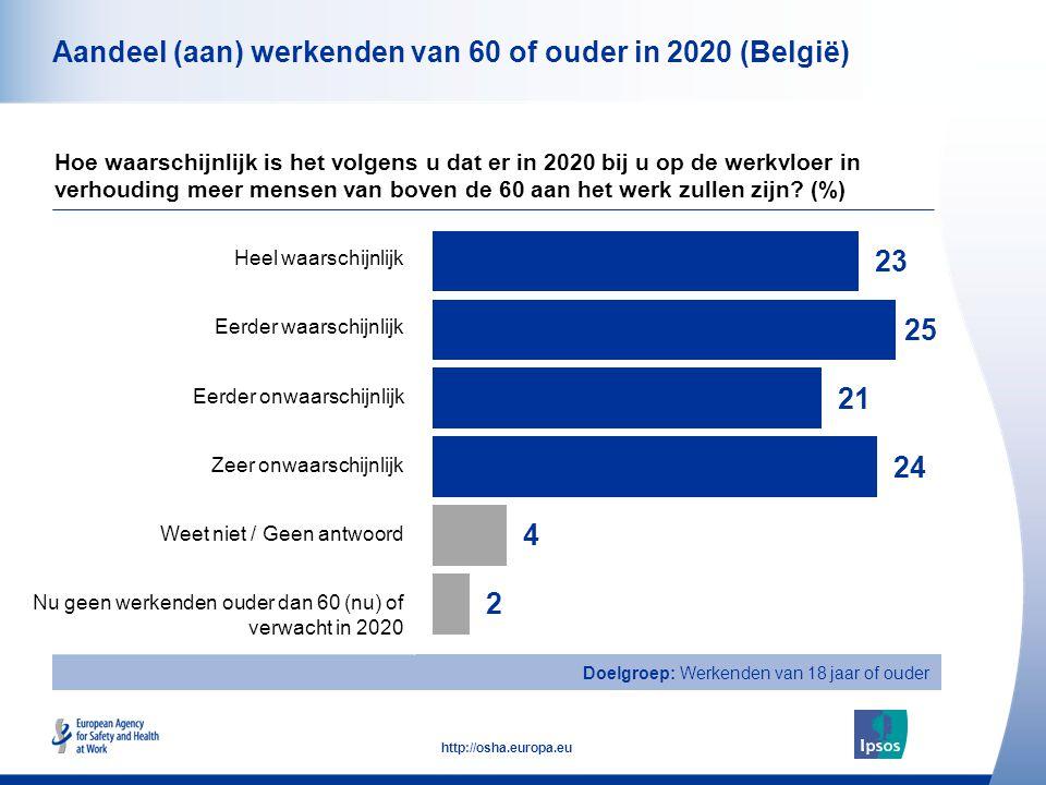 10 http://osha.europa.eu Totaal Man Vrouw 18-34 jaar 35-54 jaar 55+ jaar Aandeel (aan) werkenden van 60 of ouder in 2020 (België) Hoe waarschijnlijk is het volgens u dat er in 2020 bij u op de werkvloer in verhouding meer mensen van boven de 60 aan het werk zullen zijn.