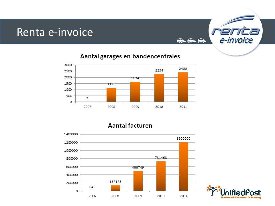 e-invoice Renta e-invoice