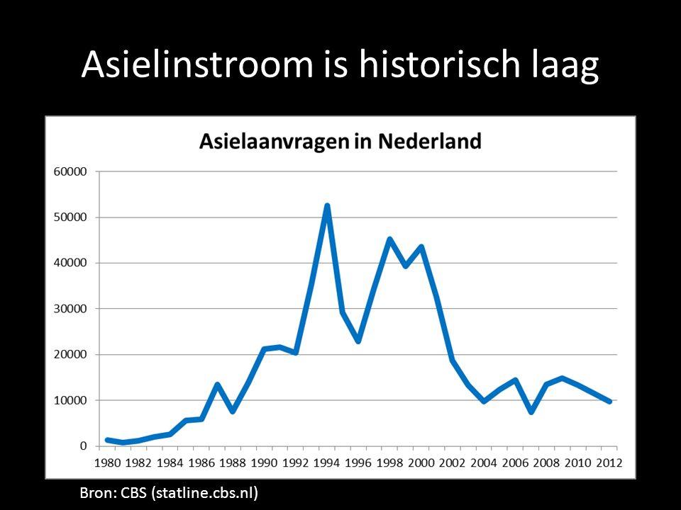 Asielinstroom is historisch laag Bron: CBS (statline.cbs.nl)