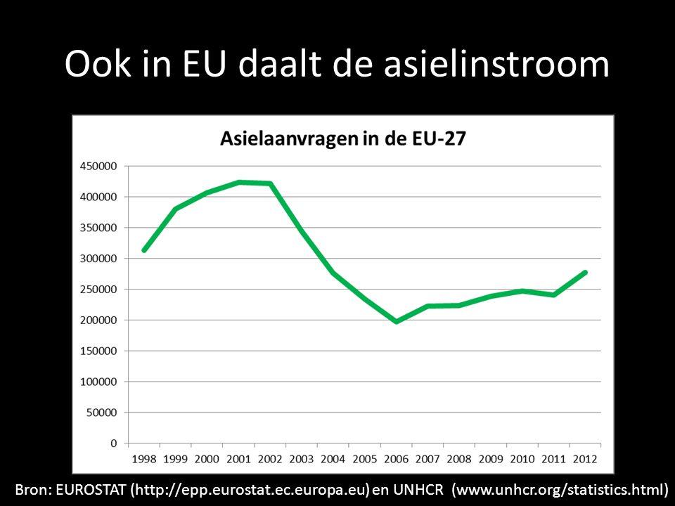 Ook in EU daalt de asielinstroom Bron: EUROSTAT (http://epp.eurostat.ec.europa.eu) en UNHCR (www.unhcr.org/statistics.html)