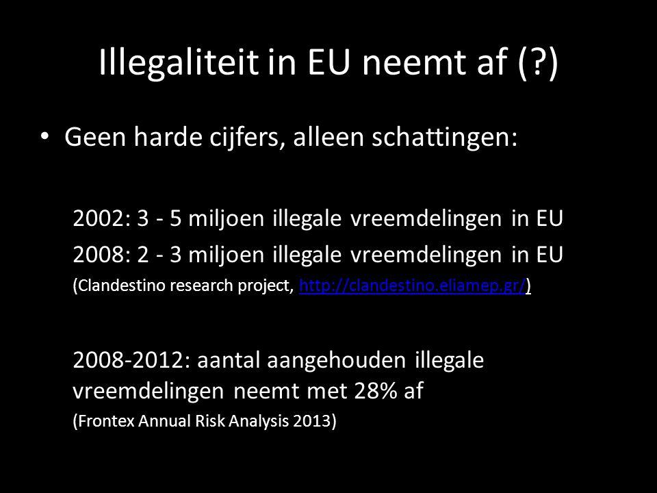 Illegaliteit in EU neemt af (?) • Geen harde cijfers, alleen schattingen: 2002: 3 - 5 miljoen illegale vreemdelingen in EU 2008: 2 - 3 miljoen illegal