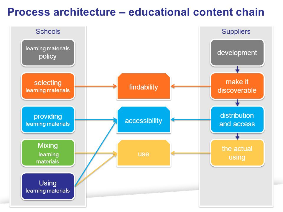 Schools Suppliers selecting learning materials providing learning materials Mixing learning materials Mixing learning materials Using learning materials Using learning materials learning materials policy make it discoverable distribution and access the actual using development findability accessibility use Process architecture – educational content chain
