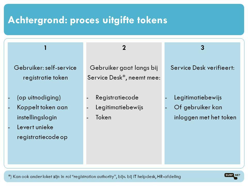 Achtergrond: proces uitgifte tokens 1 Gebruiker: self-service registratie token -(op uitnodiging) -Koppelt token aan instellingslogin -Levert unieke r