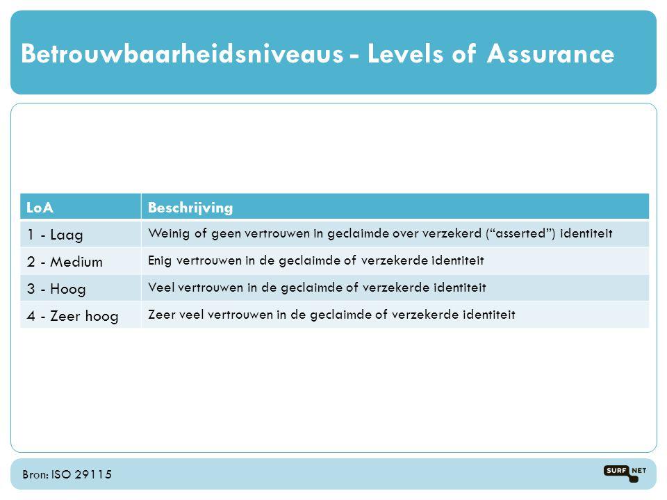 "Bron: ISO 29115 Betrouwbaarheidsniveaus - Levels of Assurance LoABeschrijving 1 - Laag Weinig of geen vertrouwen in geclaimde over verzekerd (""asserte"
