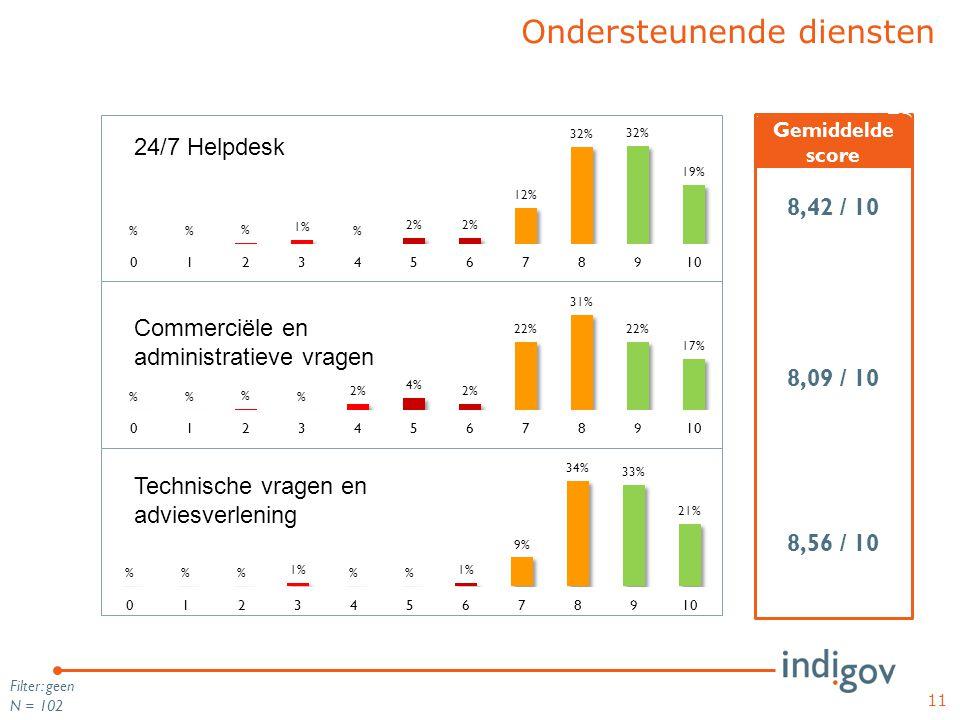 11 Filter: geen N = 102 Ondersteunende diensten 8,42 / 10 8,09 / 10 8,56 / 10 TOP Gemiddelde score 24/7 Helpdesk Commerciële en administratieve vragen