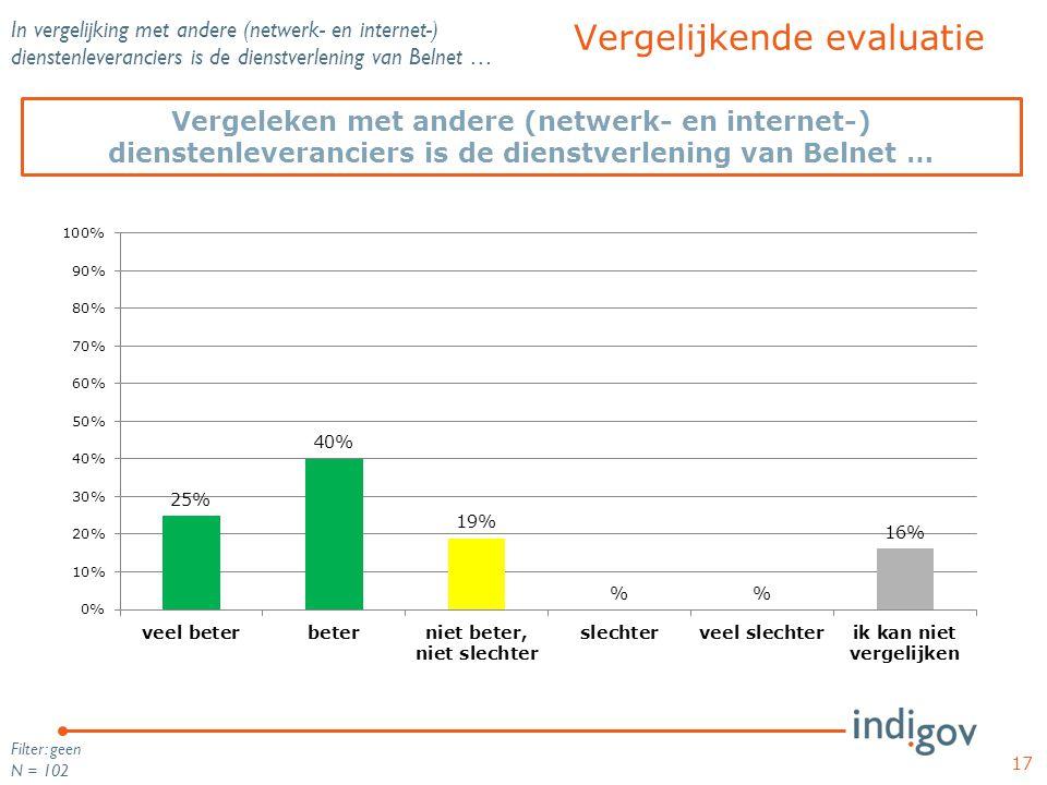 In vergelijking met andere (netwerk- en internet-) dienstenleveranciers is de dienstverlening van Belnet … Filter: geen N = 102 17 Vergeleken met ande