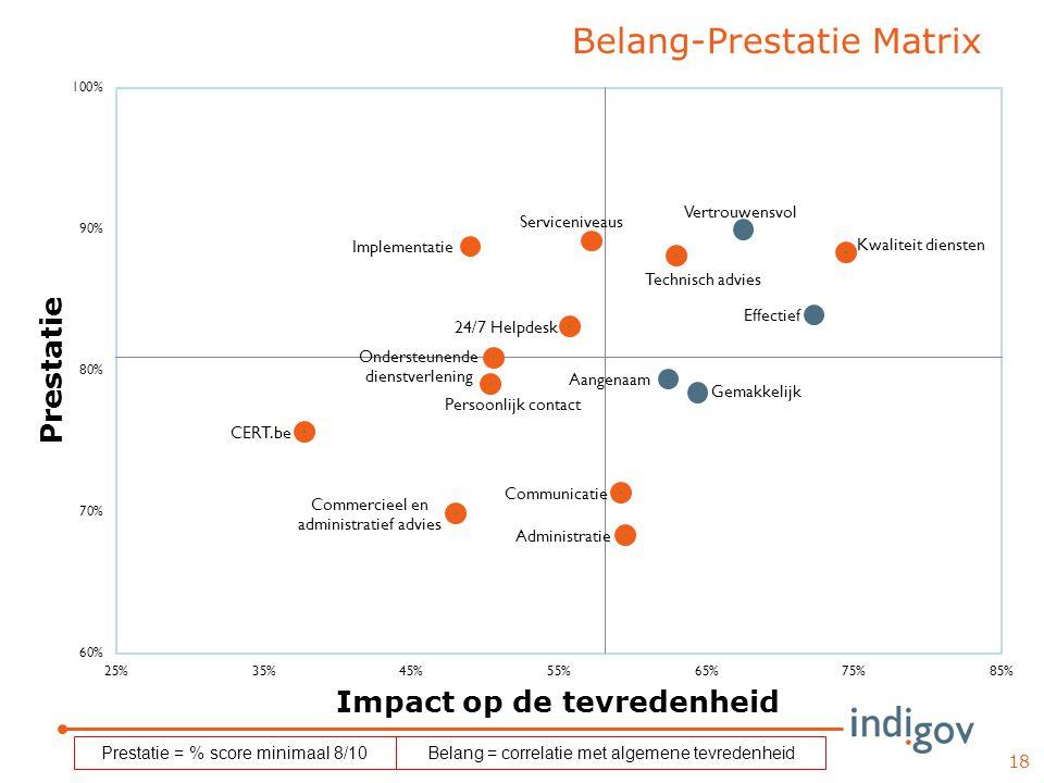 Belang-Prestatie Matrix 18 Prestatie = % score minimaal 8/10Belang = correlatie met algemene tevredenheid