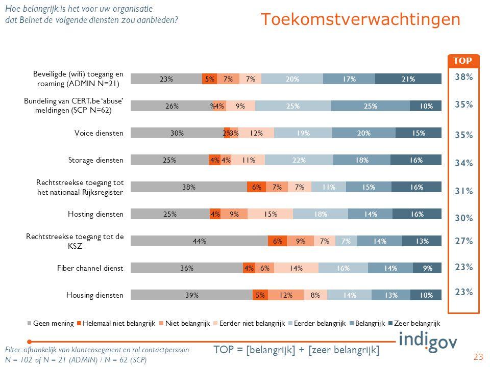23 Hoe belangrijk is het voor uw organisatie dat Belnet de volgende diensten zou aanbieden? 38% 35% 34% 31% 30% 27% 23% TOP Toekomstverwachtingen TOP
