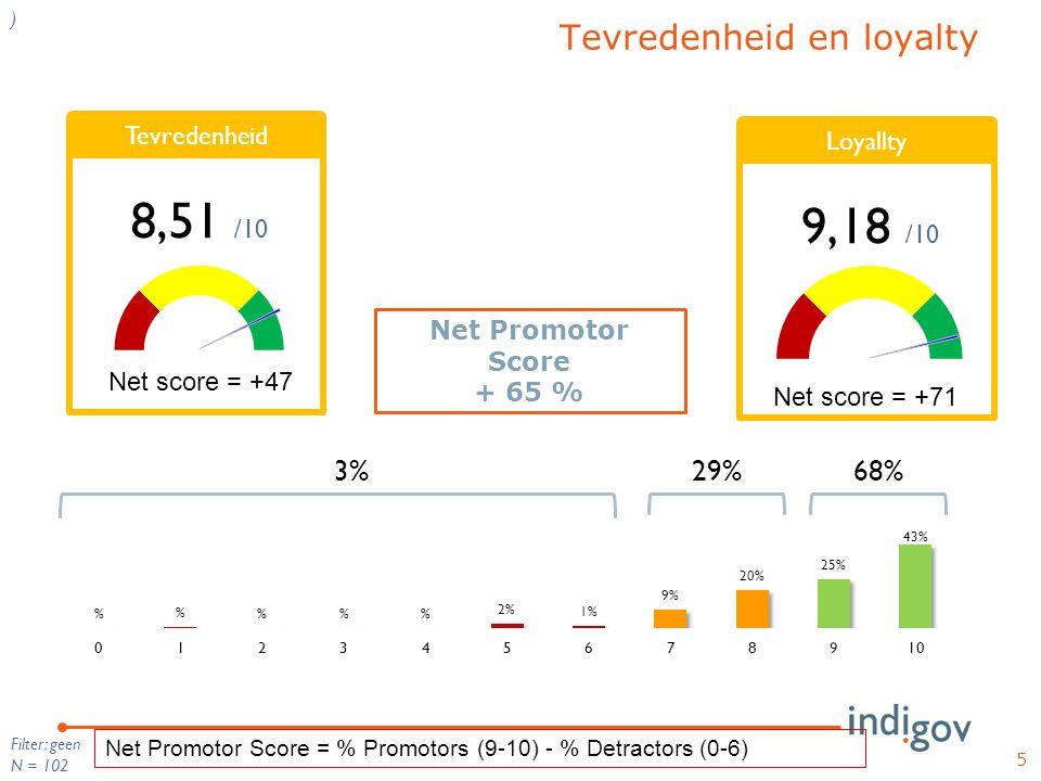 5 Filter: geen N = 102 ) Tevredenheid en loyalty 3% 29% 68% Net Promotor Score + 65 % Net Promotor Score = % Promotors (9-10) - % Detractors (0-6) Tev