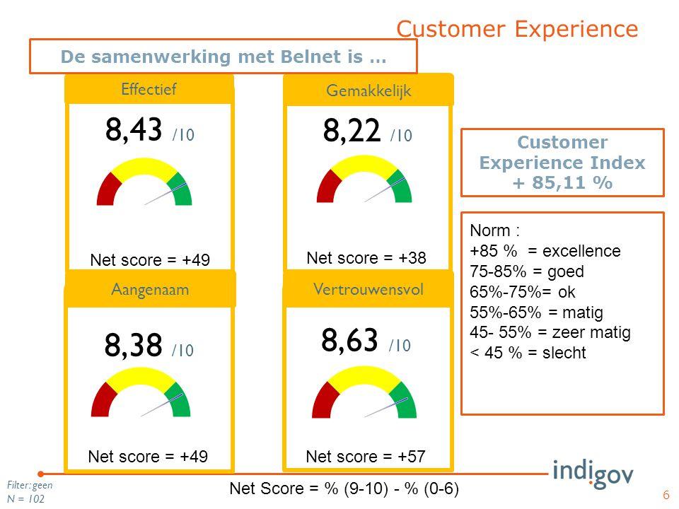 Customer Experience 6 Filter: geen N = 102 Gemakkelijk 8,22 /10 Effectief 8,43 /10 8,38 /10 8,63 /10 Vertrouwensvol De samenwerking met Belnet is … Aa