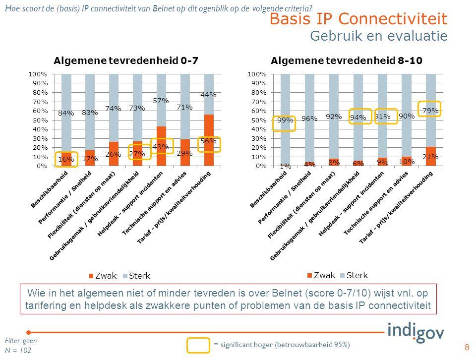 »Hoge tevredenheid over Belnet diensten, sterkste appreciatie voor Basis IP Connectiviteit, Backup IP Connectiviteit en IPv6 » Hoge tevredenheid over meeste andere diensten van Belnet, maar ook kritische geluiden, voornamelijk gelinkt aan usability 9 Round-up Belnet diensten