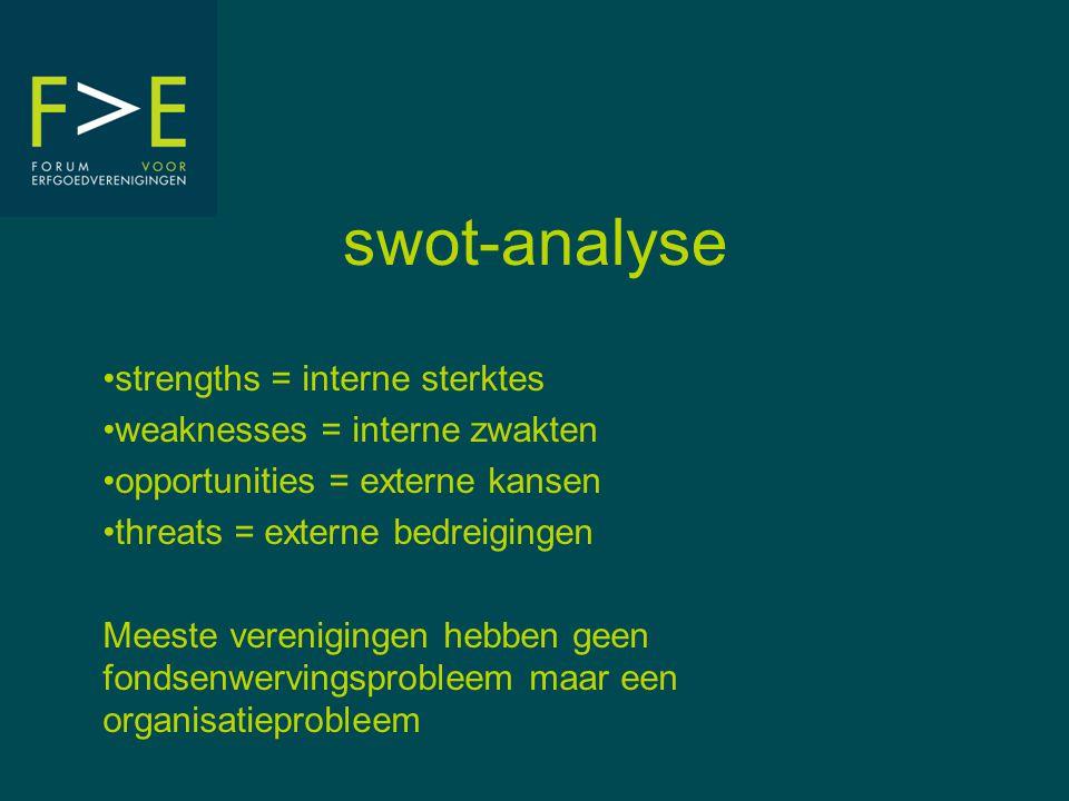 swot-analyse •strengths = interne sterktes •weaknesses = interne zwakten •opportunities = externe kansen •threats = externe bedreigingen Meeste verenigingen hebben geen fondsenwervingsprobleem maar een organisatieprobleem