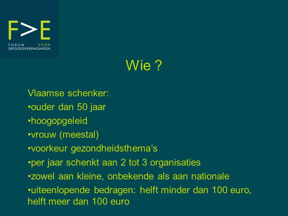 Wie ? Vlaamse schenker: •ouder dan 50 jaar •hoogopgeleid •vrouw (meestal) •voorkeur gezondheidsthema's •per jaar schenkt aan 2 tot 3 organisaties •zow