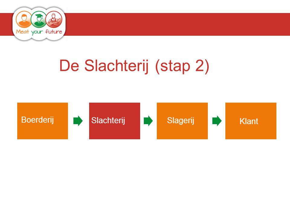 SlachterijSlagerij Klant De Slachterij (stap 2) Boerderij Klant