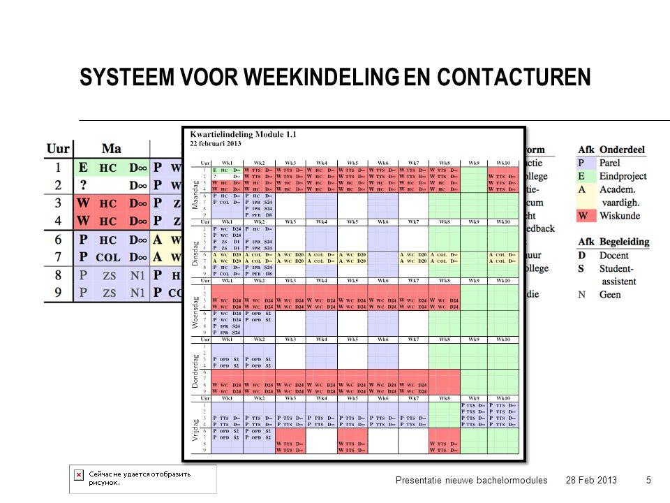 28 Feb 2013Presentatie nieuwe bachelormodules 5 SYSTEEM VOOR WEEKINDELING EN CONTACTUREN