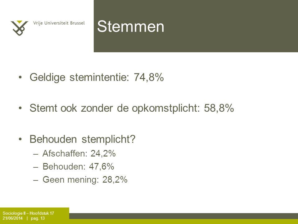 Stemmen •Geldige stemintentie: 74,8% •Stemt ook zonder de opkomstplicht: 58,8% •Behouden stemplicht? –Afschaffen: 24,2% –Behouden: 47,6% –Geen mening: