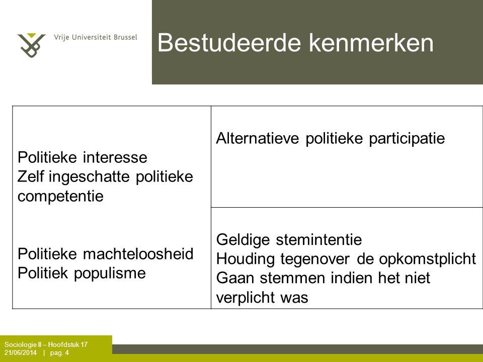 Bestudeerde kenmerken Politieke interesse Zelf ingeschatte politieke competentie Politieke machteloosheid Politiek populisme Alternatieve politieke pa