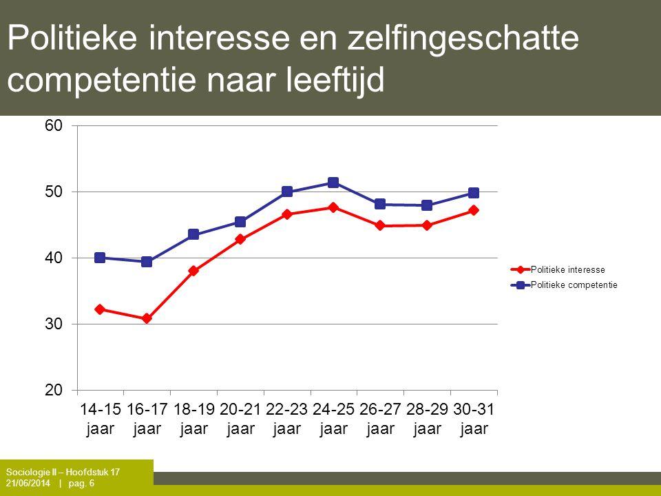 Politieke interesse en zelfingeschatte competentie naar leeftijd Sociologie II – Hoofdstuk 17 21/06/2014 | pag. 6