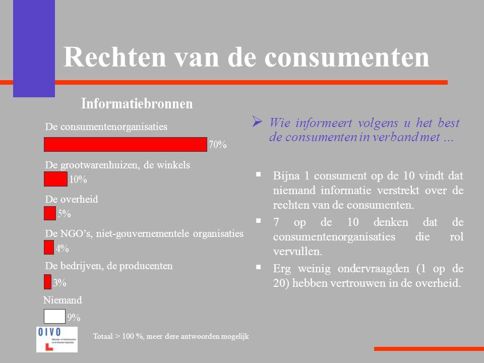 Rechten van de consumenten  Wie informeert volgens u het best de consumenten in verband met …  Bijna 1 consument op de 10 vindt dat niemand informatie verstrekt over de rechten van de consumenten.