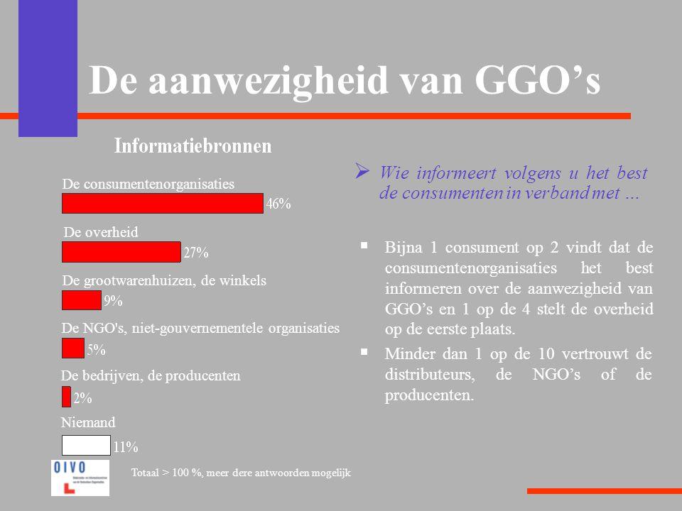 De aanwezigheid van GGO's  Wie informeert volgens u het best de consumenten in verband met …  Bijna 1 consument op 2 vindt dat de consumentenorganisaties het best informeren over de aanwezigheid van GGO's en 1 op de 4 stelt de overheid op de eerste plaats.