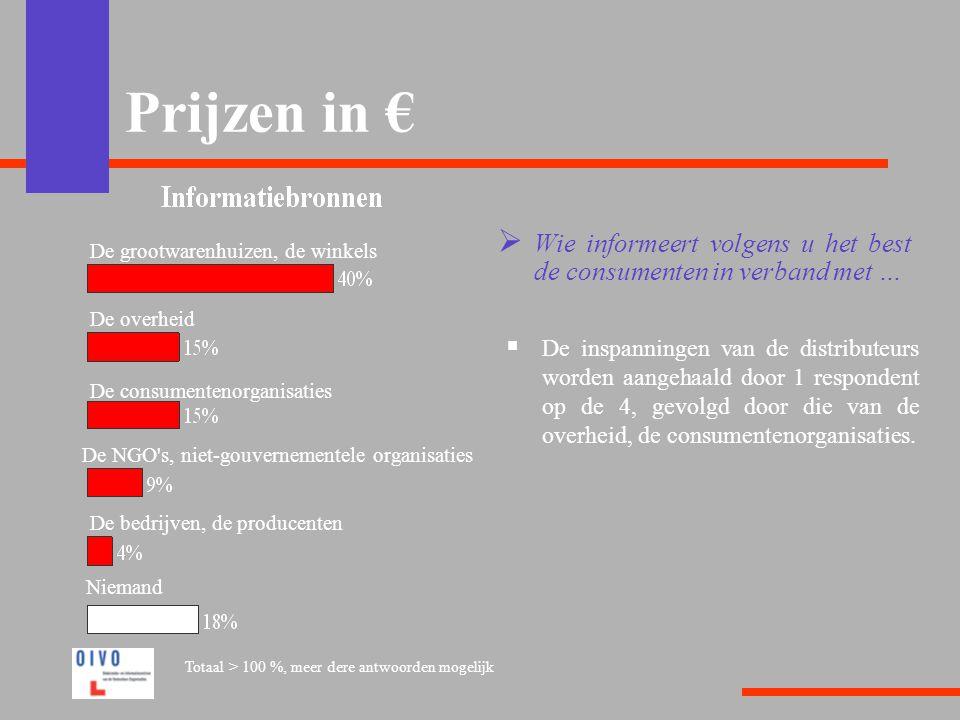 Prijzen in €  Wie informeert volgens u het best de consumenten in verband met …  De inspanningen van de distributeurs worden aangehaald door 1 respondent op de 4, gevolgd door die van de overheid, de consumentenorganisaties.
