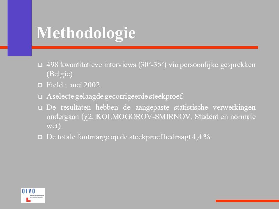 Methodologie  498 kwantitatieve interviews (30'-35') via persoonlijke gesprekken (België).