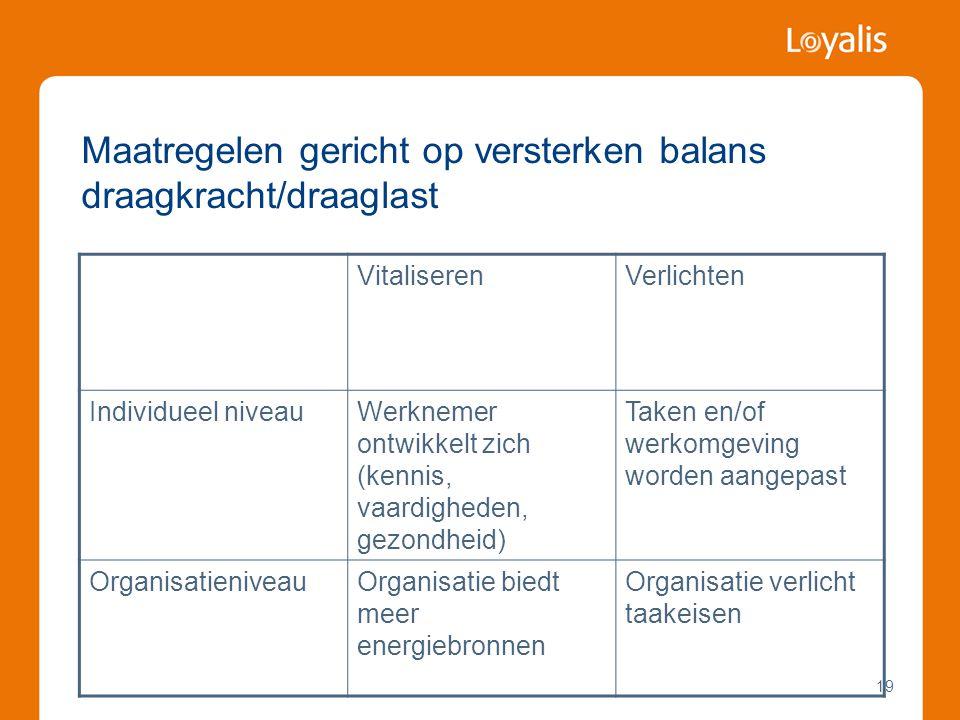 19 Maatregelen gericht op versterken balans draagkracht/draaglast VitaliserenVerlichten Individueel niveauWerknemer ontwikkelt zich (kennis, vaardigheden, gezondheid) Taken en/of werkomgeving worden aangepast OrganisatieniveauOrganisatie biedt meer energiebronnen Organisatie verlicht taakeisen