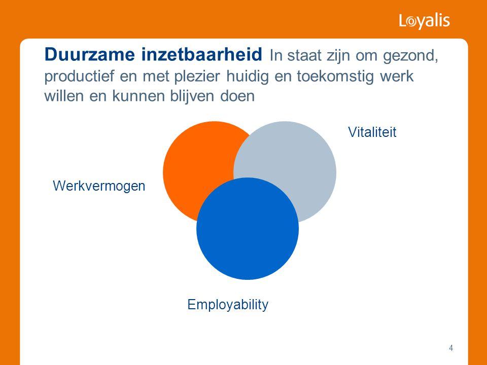 4 Duurzame inzetbaarheid In staat zijn om gezond, productief en met plezier huidig en toekomstig werk willen en kunnen blijven doen Werkvermogen Vitaliteit Employability