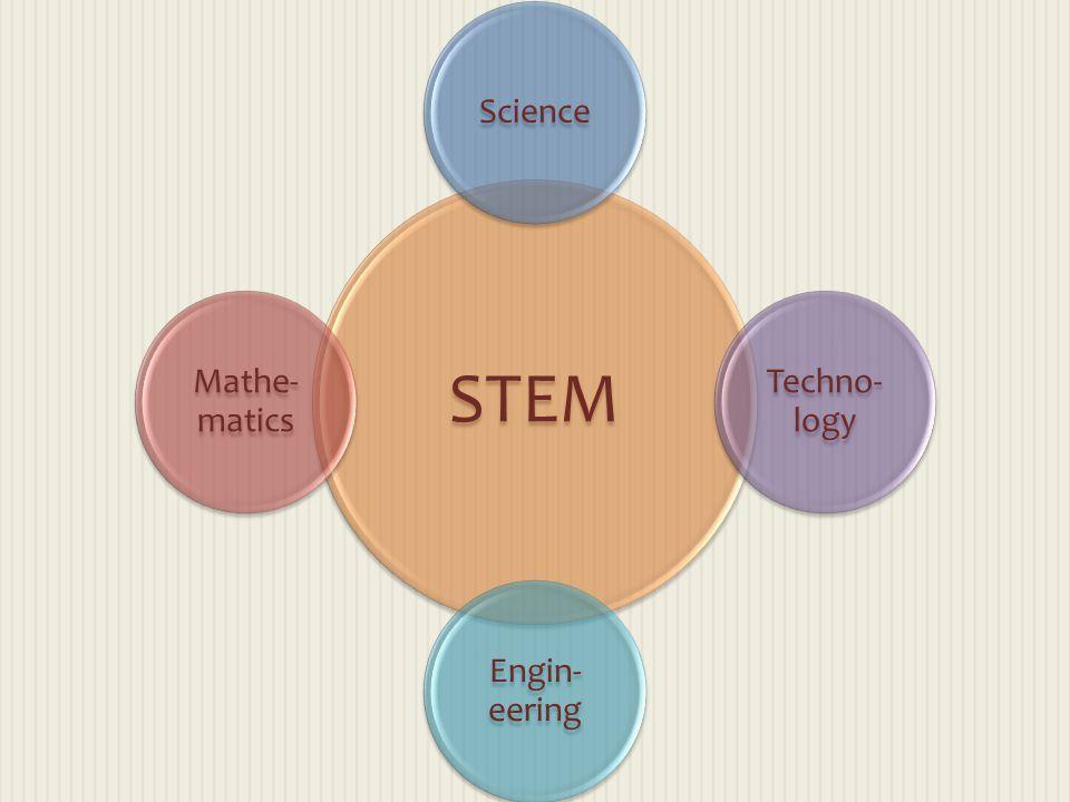 STEM Science Techno- logy Engin- eering Mathe- matics