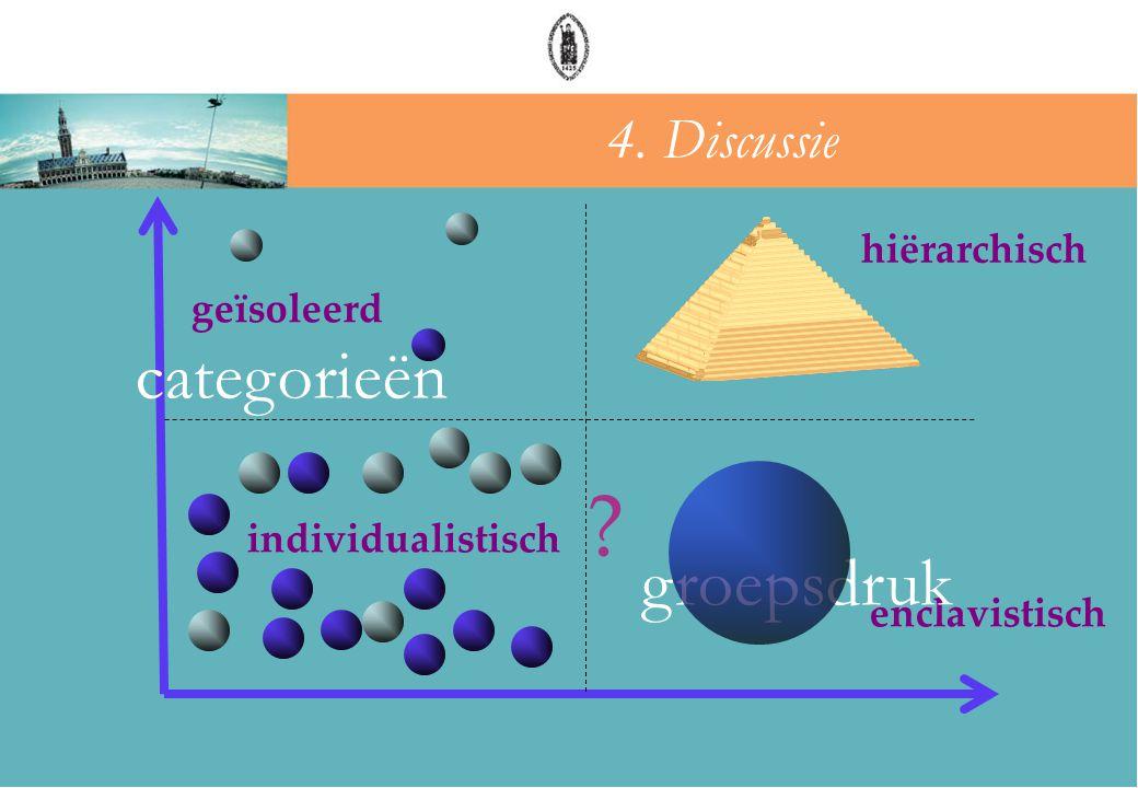 hiërarchisch enclavistisch geïsoleerd groepsdruk categorieën groepsdruk individualistisch ? 4. Discussie