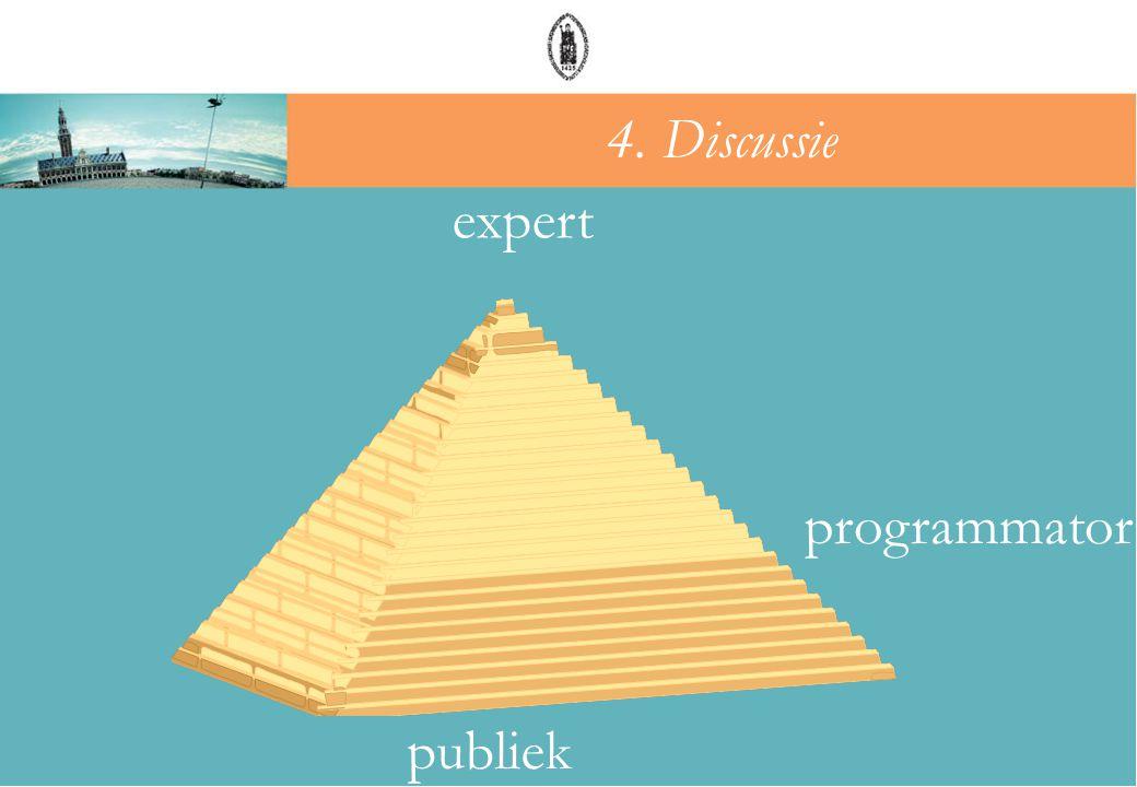 expert programmator publiek 4. Discussie