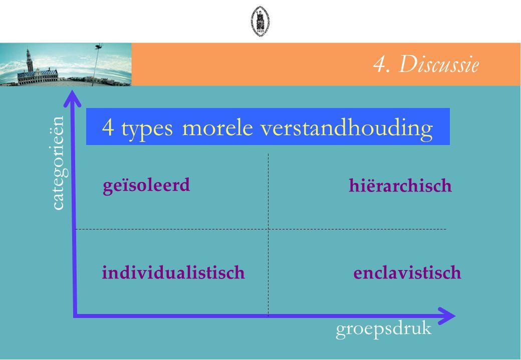 hiërarchisch enclavistisch geïsoleerd groepsdruk categorieën groepsdruk individualistisch 4 typescommunicatiepublieke opiniemorele verstandhouding 4.