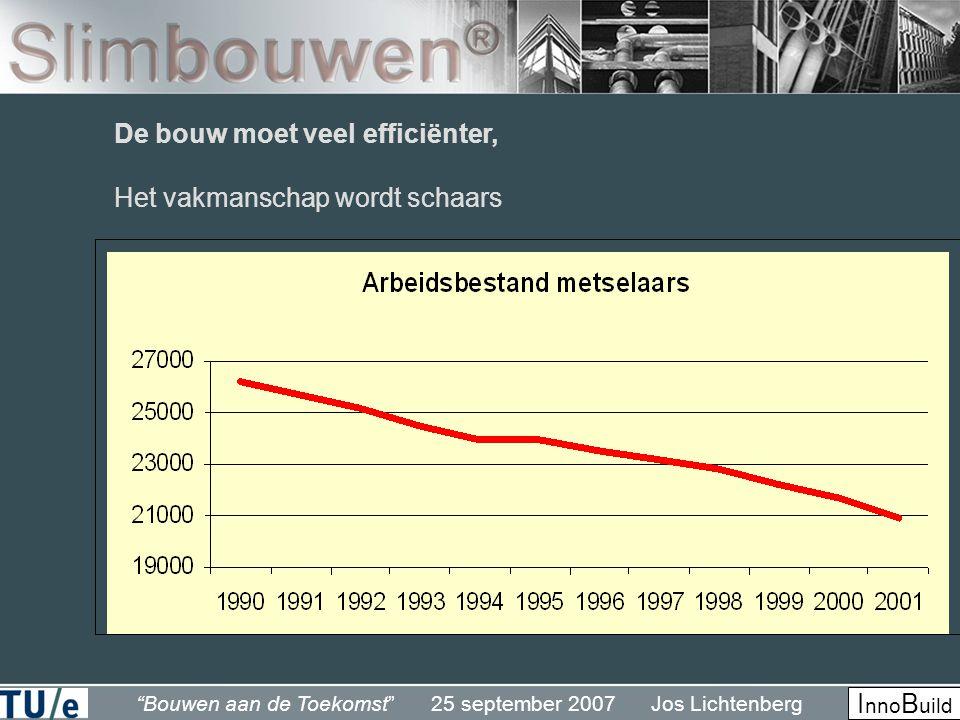 Bouwen aan de Toekomst 25 september 2007 Jos Lichtenberg I nno B uild De bouw moet veel efficiënter, Het vakmanschap wordt schaars