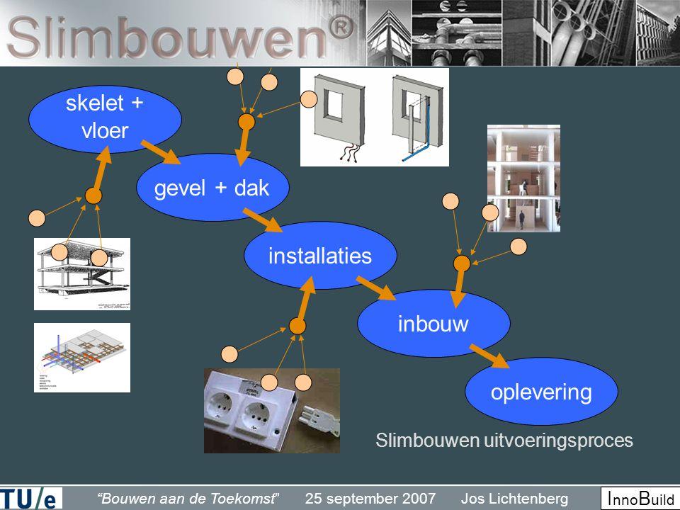Bouwen aan de Toekomst 25 september 2007 Jos Lichtenberg I nno B uild skelet + vloer gevel + dak inbouw installaties oplevering Slimbouwen uitvoeringsproces