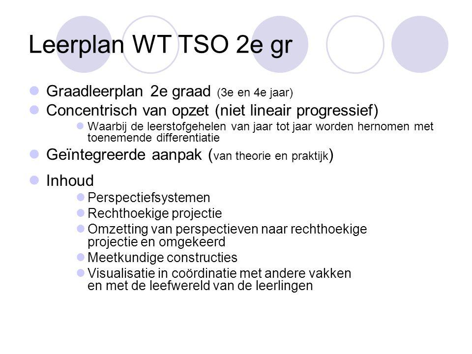 Leerplan WT TSO 2e gr  Graadleerplan 2e graad (3e en 4e jaar)  Concentrisch van opzet (niet lineair progressief)  Waarbij de leerstofgehelen van ja