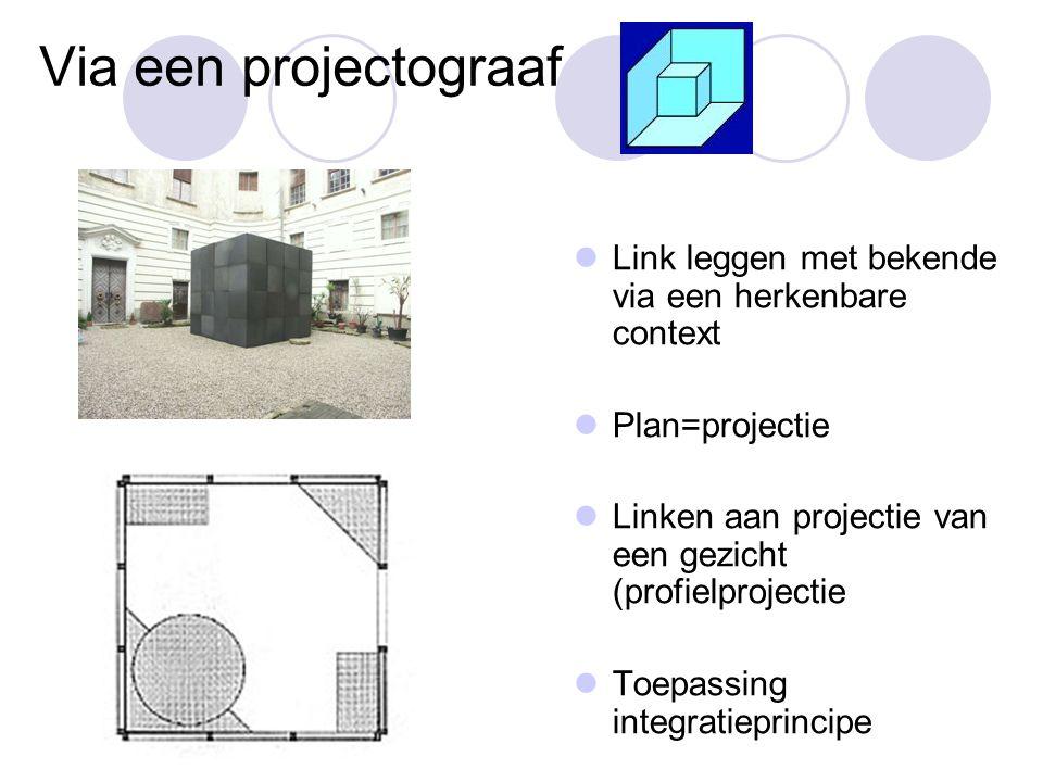 Via een projectograaf  Link leggen met bekende via een herkenbare context  Plan=projectie  Linken aan projectie van een gezicht (profielprojectie 