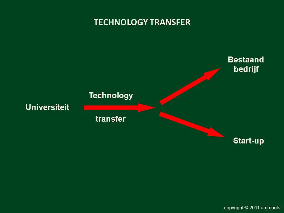 transfer Universiteit Bestaand bedrijf Technology Start-up TECHNOLOGY TRANSFER