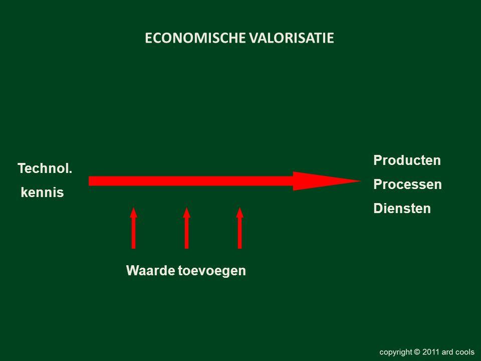 ECONOMISCHE VALORISATIE Technol. kennis Producten Processen Diensten Waarde toevoegen