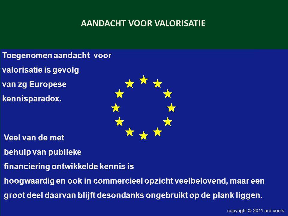 AANDACHT VOOR VALORISATIE Toegenomen aandacht voor valorisatie is gevolg van zg Europese kennisparadox.