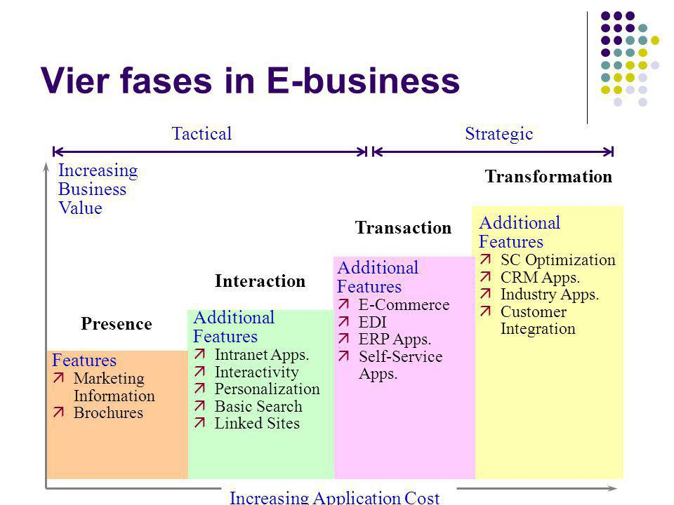 Vier fases in E-business TacticalStrategic Increasing Application Cost Additional Features äIntranet Apps. äInteractivity äPersonalization äBasic Sear